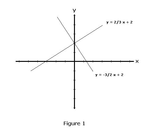 Parallel+And+Perpendicular+Lines ... to figure out the math equations ...