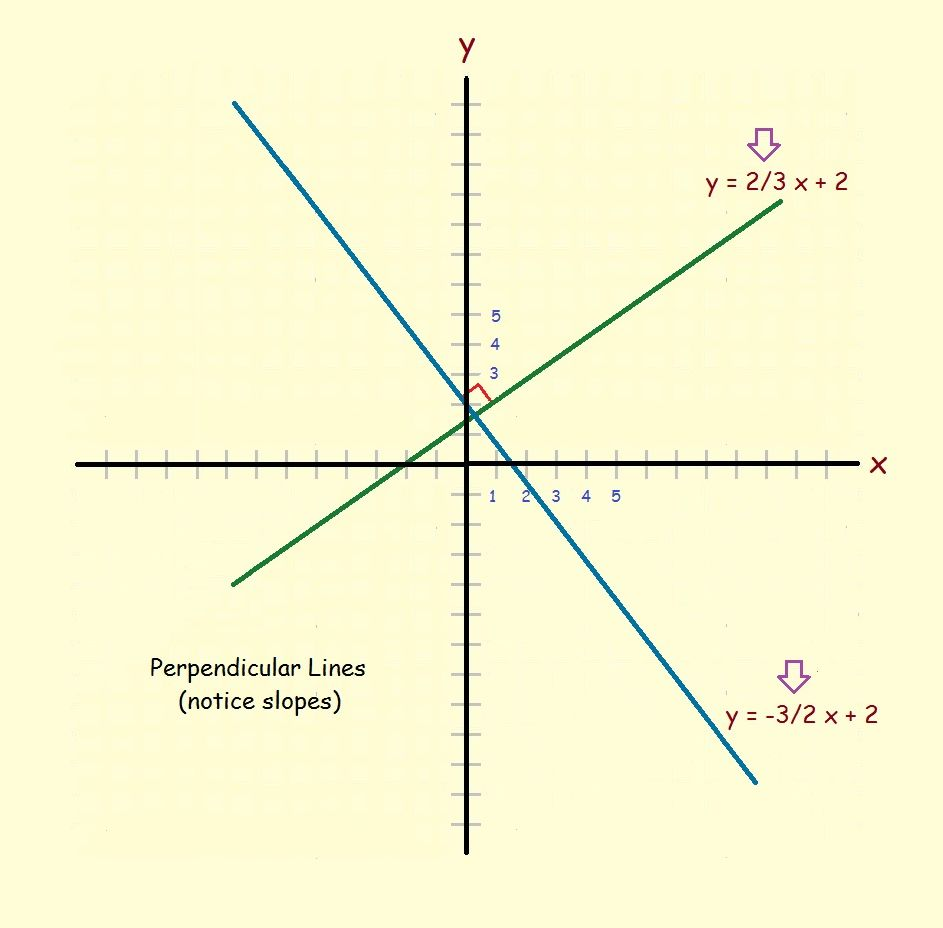 Perpendicular Lines And Parallel Lines Determining Their