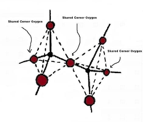 Corner Shared Tetrahedra in Sodium Meta-silicate