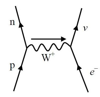 Electron Capture - There are Two Processes Named This