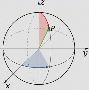 Infinitesimal point coordinates.