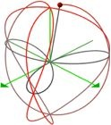 quasi-spherical orbits