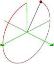 quasi-spherical orbits