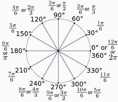 how to pass to radians in a cos graph