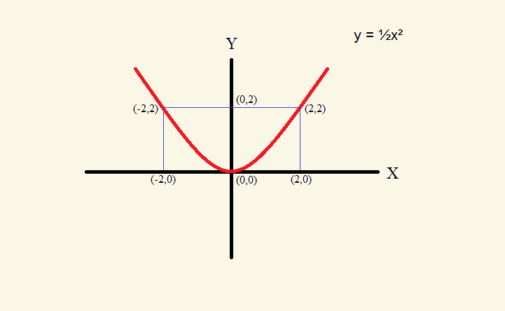 Symmetry in the XY Coordinate System
