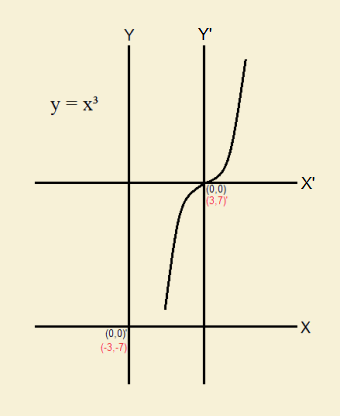 XY Coordinate System Symmetry