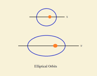 an orbit and an orbital