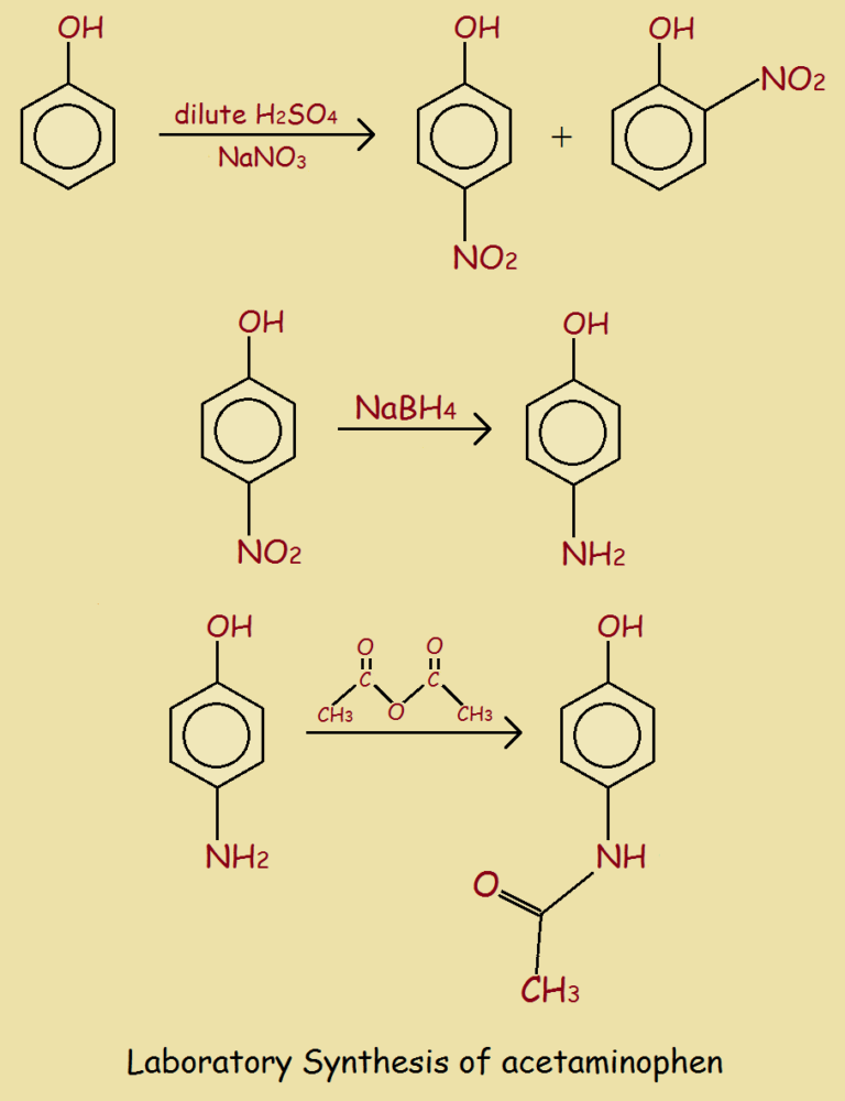 Acetaminophen laboratory synthesis