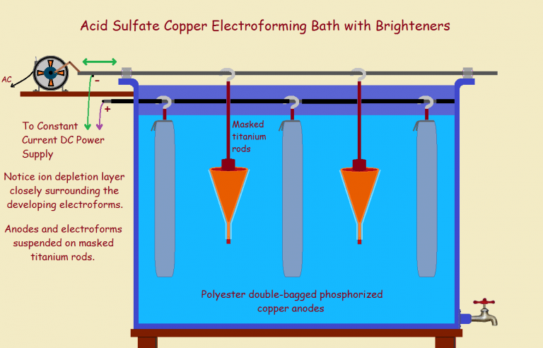 copper electroforming bath
