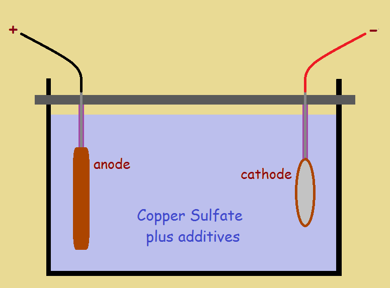 Electroplating Bath