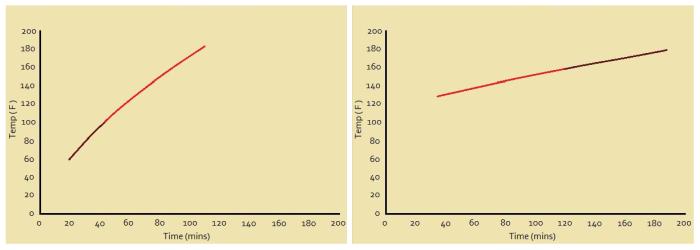 Extrapolation vs Interpolation